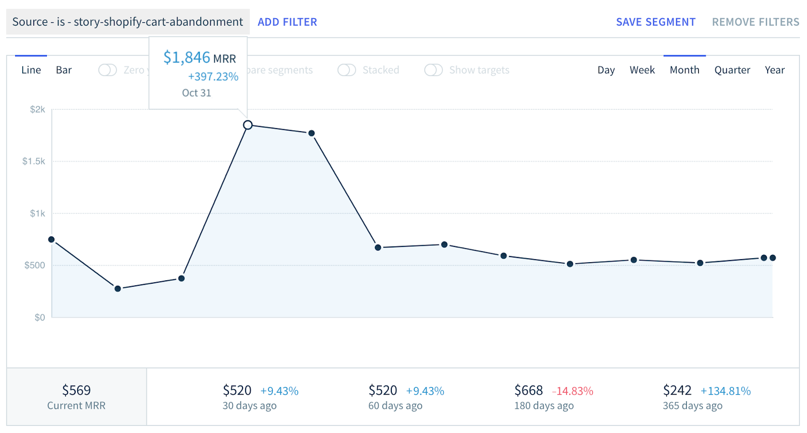 Screenshot of monthly recurring revenue when we promoted this blog post to our email list