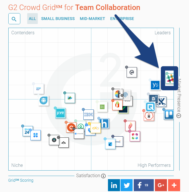 Screenshot showing where Slack stands among team collaboration apps