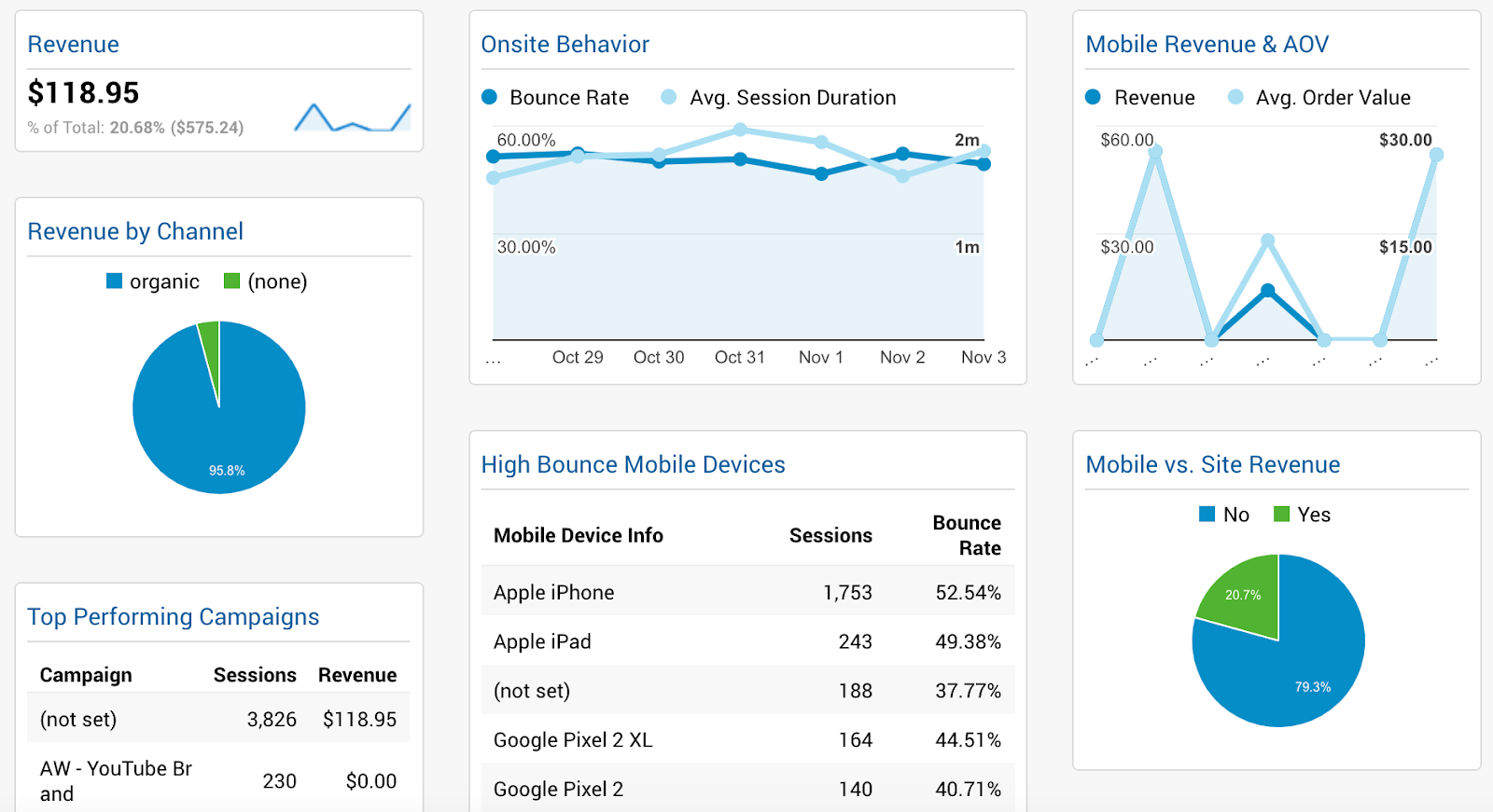 Screenshot of ecomerce dashboards in Google Analytics