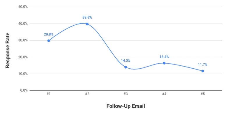 Follow-Up Email: Sreenshot of graph of average response rate compared against the number of follow up emails