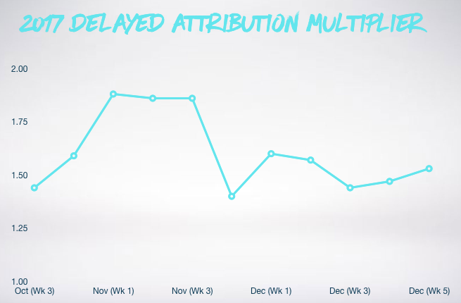 Graph showing delayed attribution multiplier