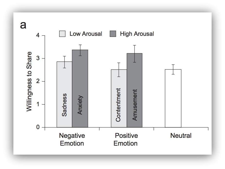 Stats showing negative, positive, neutral emotions and willingness to share