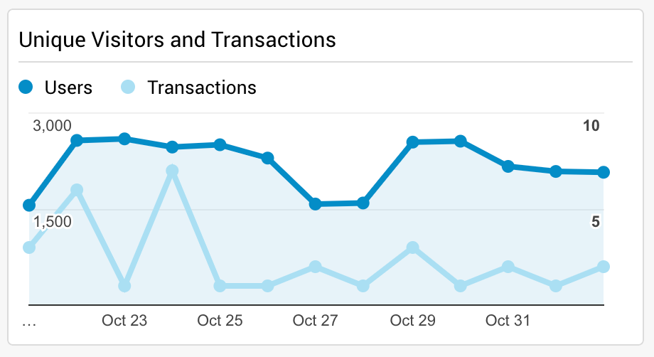 Screenshot of unique visitors and transactions in Google Analytics