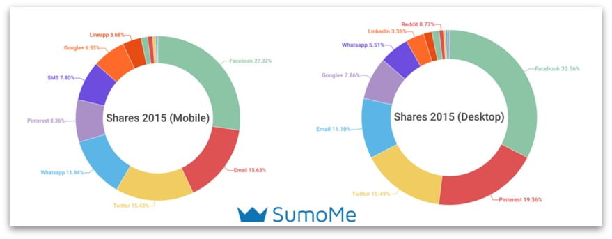 social sharing trends mobile versus desktop 2015