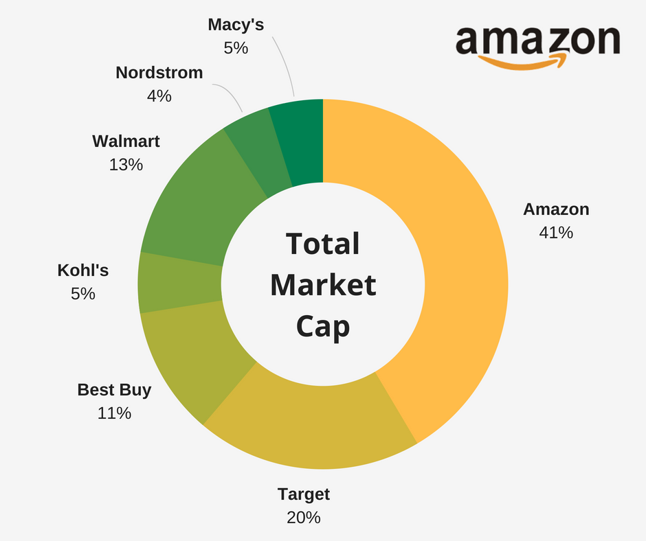 Screenshot showing total market cap betewen companies