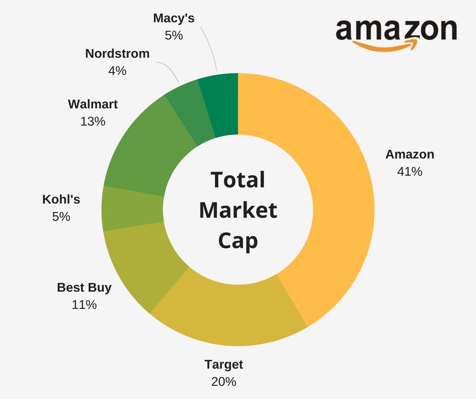 Screenshot showing total market cap betewen companies