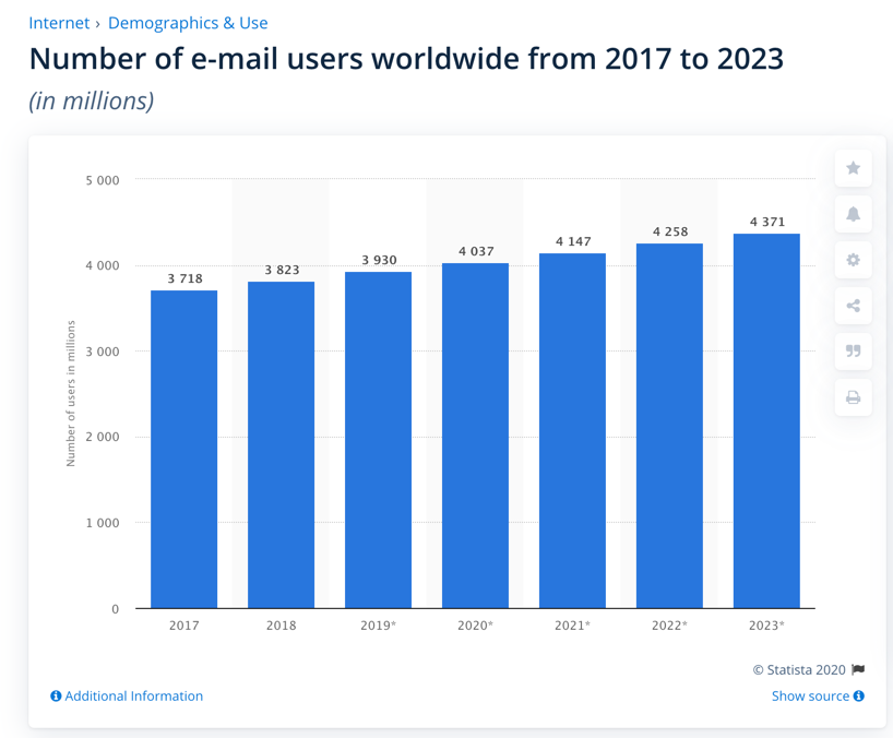 Screenshot number of e-mail users worldwide from 2017-2023