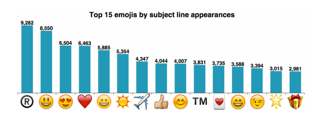 Best Email Subject Lines: Screenshot of top 15 emojis by subject line appearances