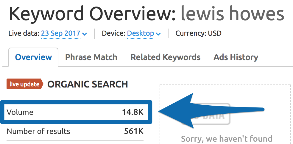 "Screenshot showing the keyword overview for ""lewis howes"""