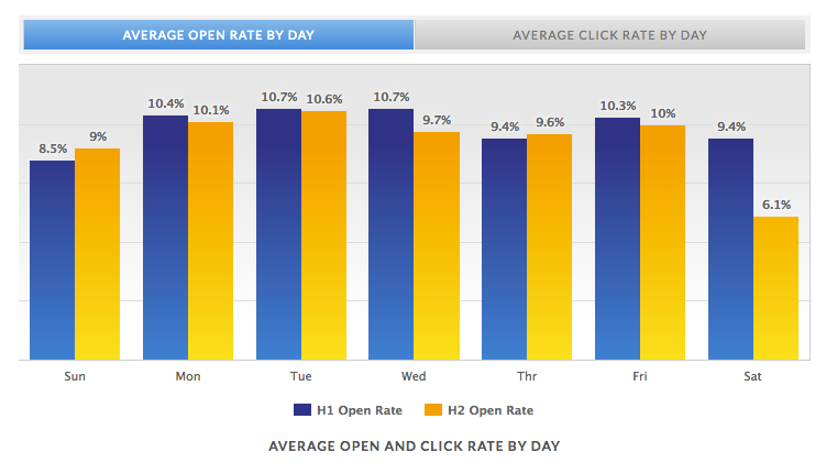 Graph showing average open and click rate by day