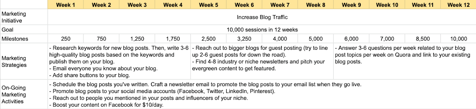 Screenshot showing increase blog traffic marketing plan template