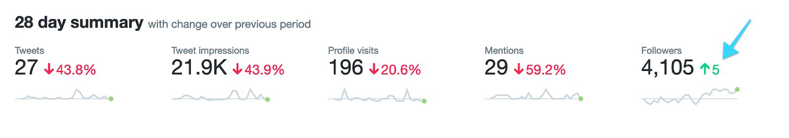 Tweets 28 day summary analytics