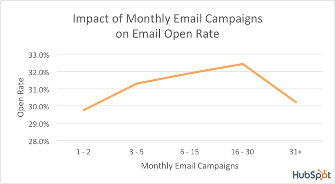 Screenshot of impact of monthly email campaigns on email open rate