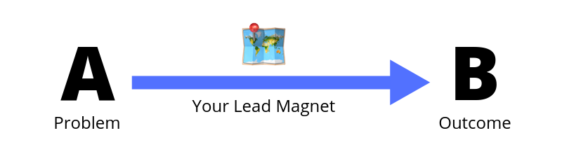 Screenshot of the rationale of creating a lead magnet