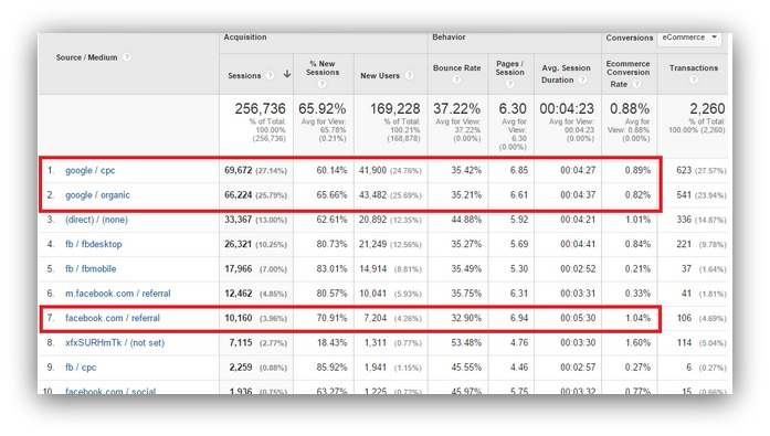 Screenshot showing Google Analytics stats