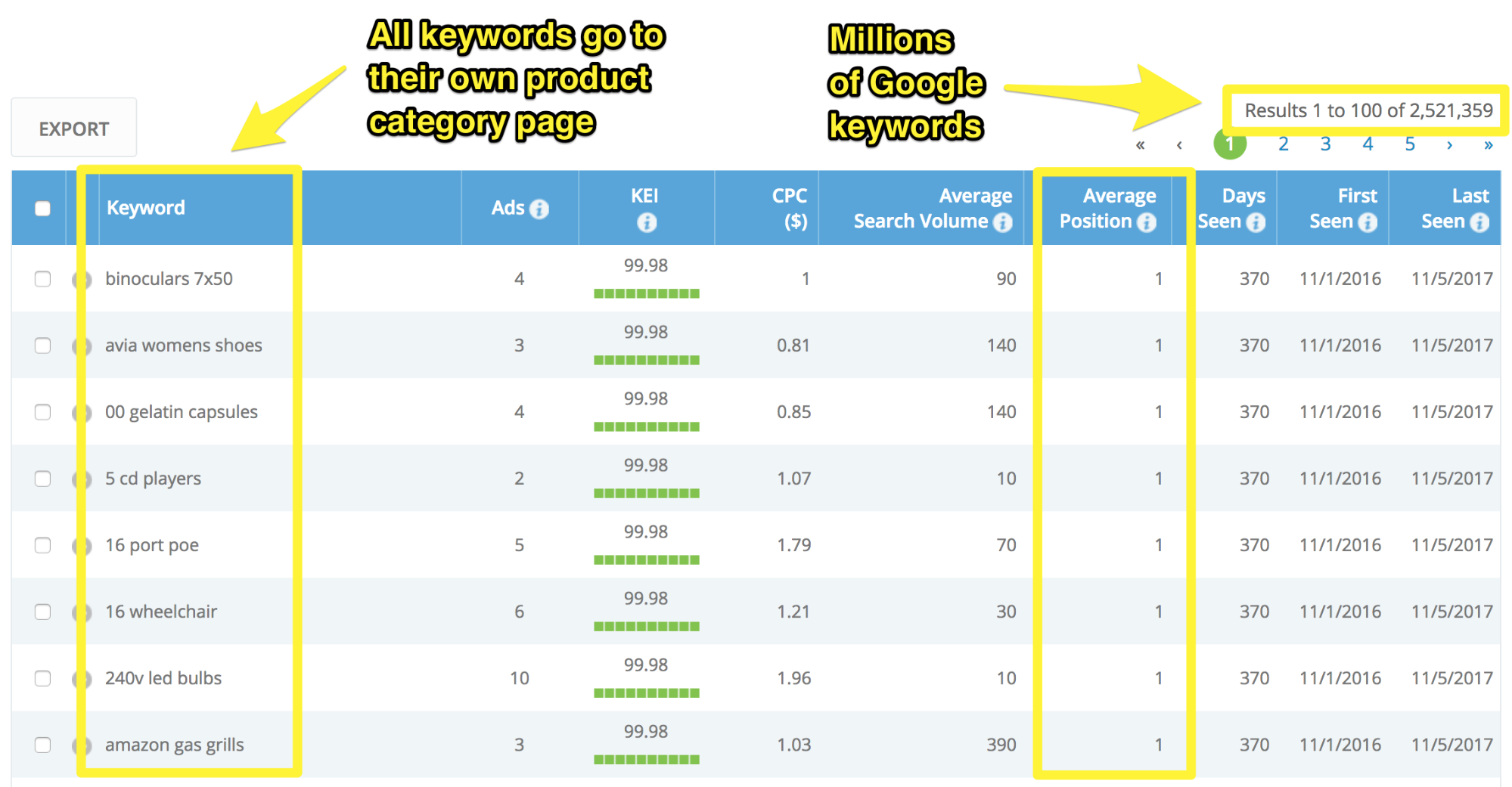 Screenshot showing keywords and average positions for amazon products