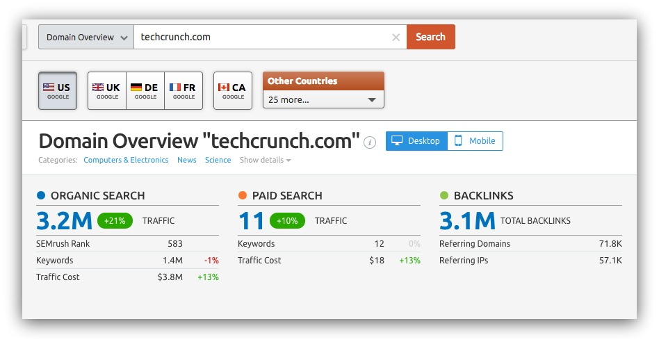 Screenshot of a semrush search for techcrunch