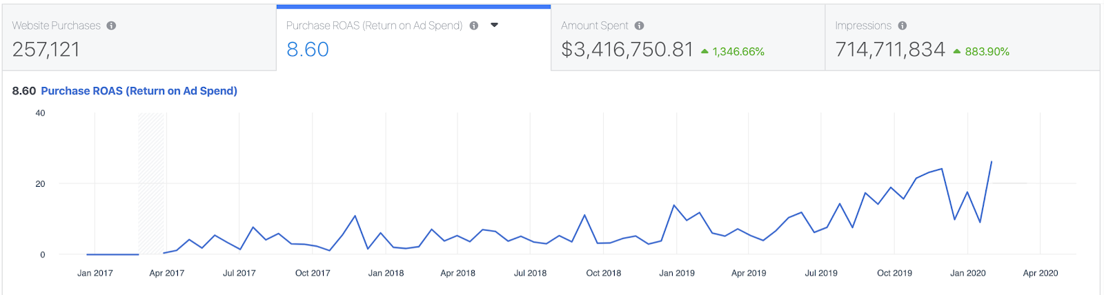 AppSumo ROAS on Facebook ad manager dashboard