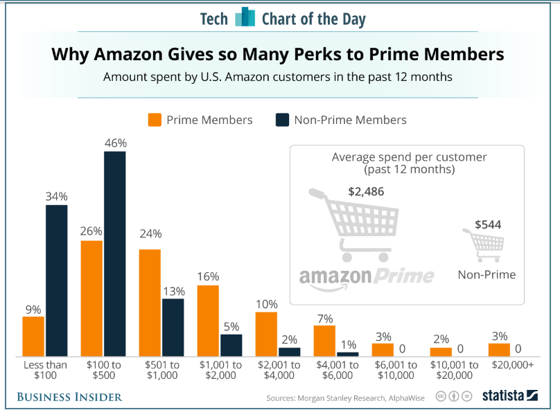 Screenshot showing spending rates for prime and non-prime amazon members