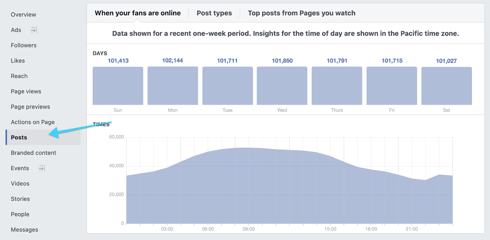 the Posts tab of Facebook Insights