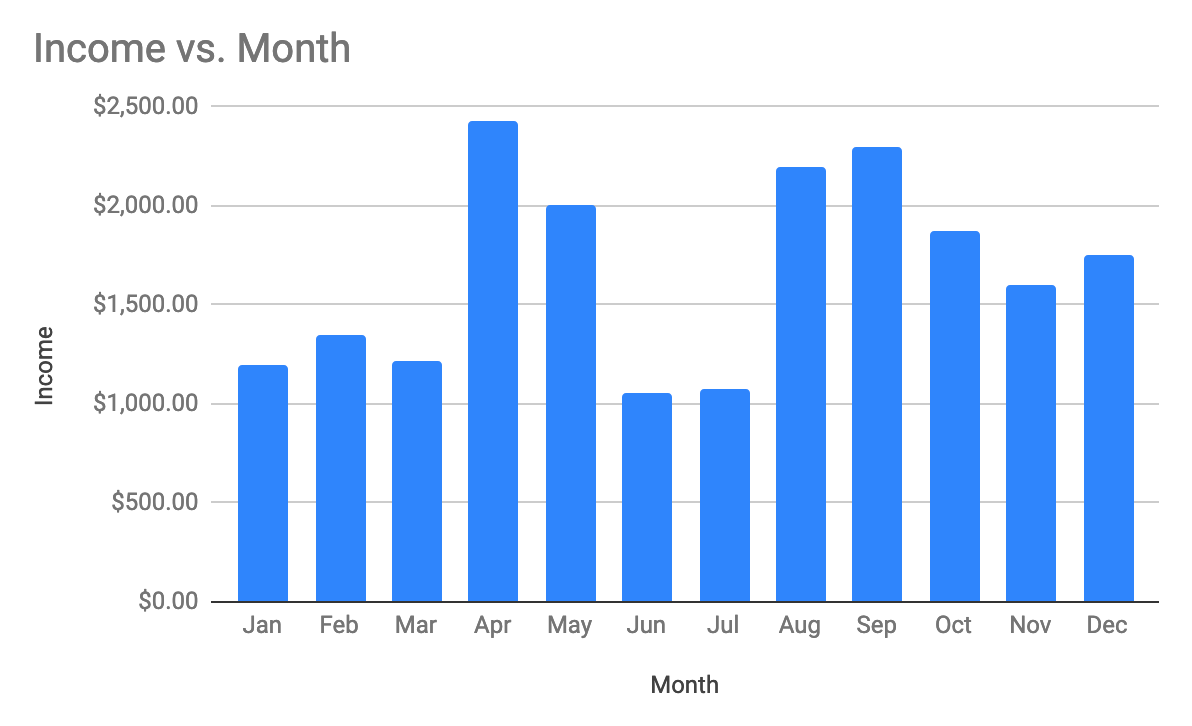 Screenshot of chat/report show income vs month