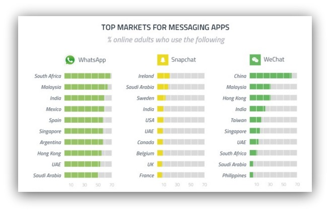 WhatsApp For Marketers: How To Use It To Drive Massive Traffic