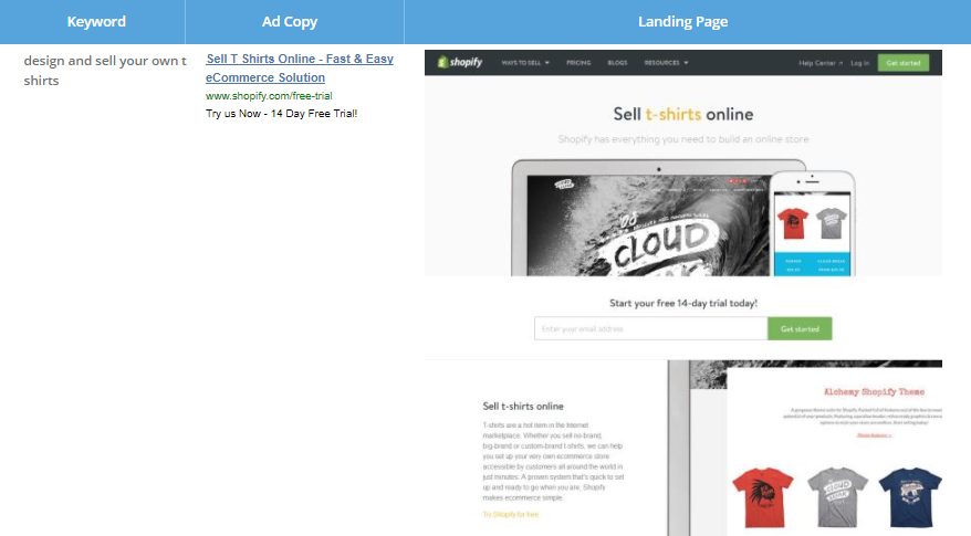 Screenshot showing a keyword, ad copy, and landing page for shopify