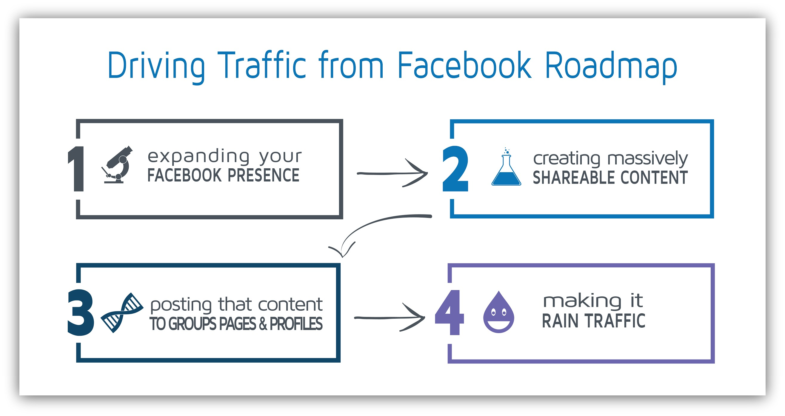 Roadmap for driving traffic from Facebook