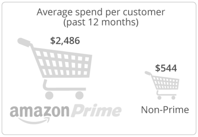 Screenshot showing average spend per customer for the past 12 months