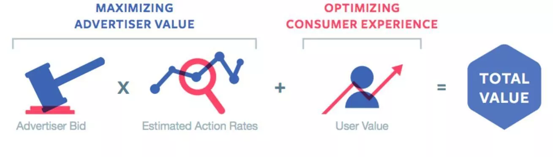 Screenshot showing Facebook ad formula