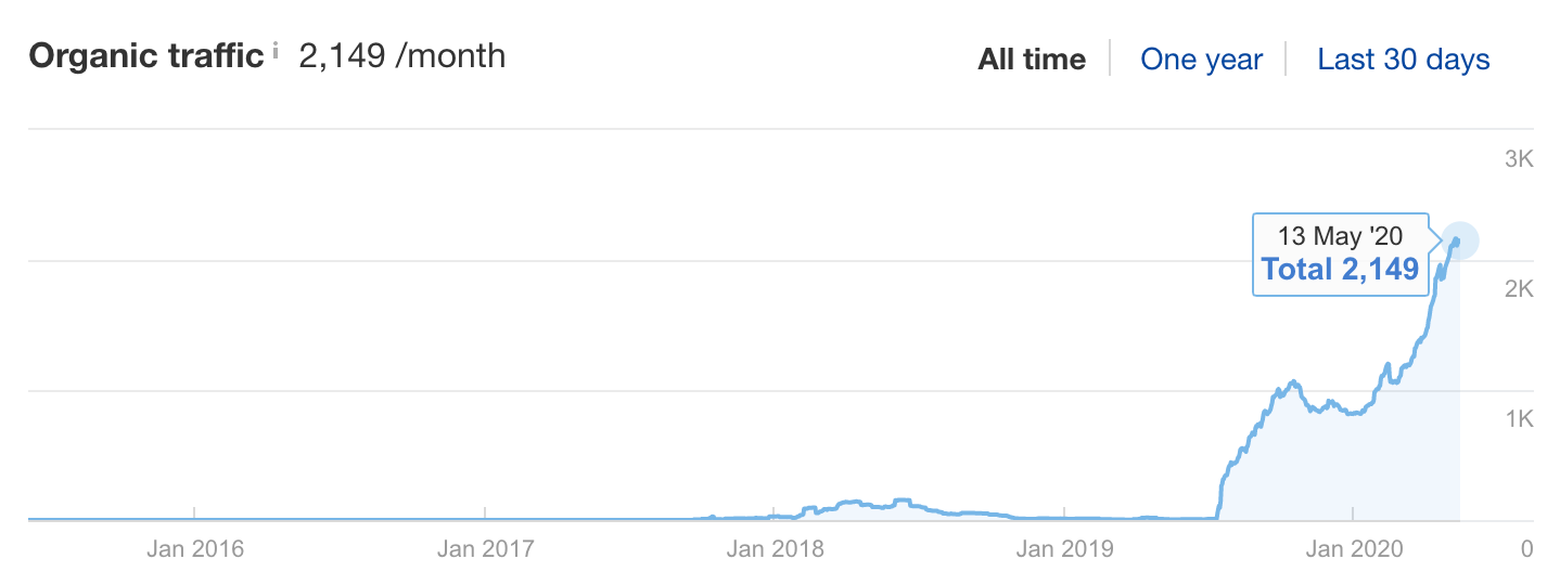 after update old content - Organic Traffic (2149) graph