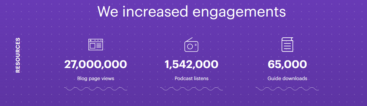 Screenshot showing the stats for increased engagements on shopify