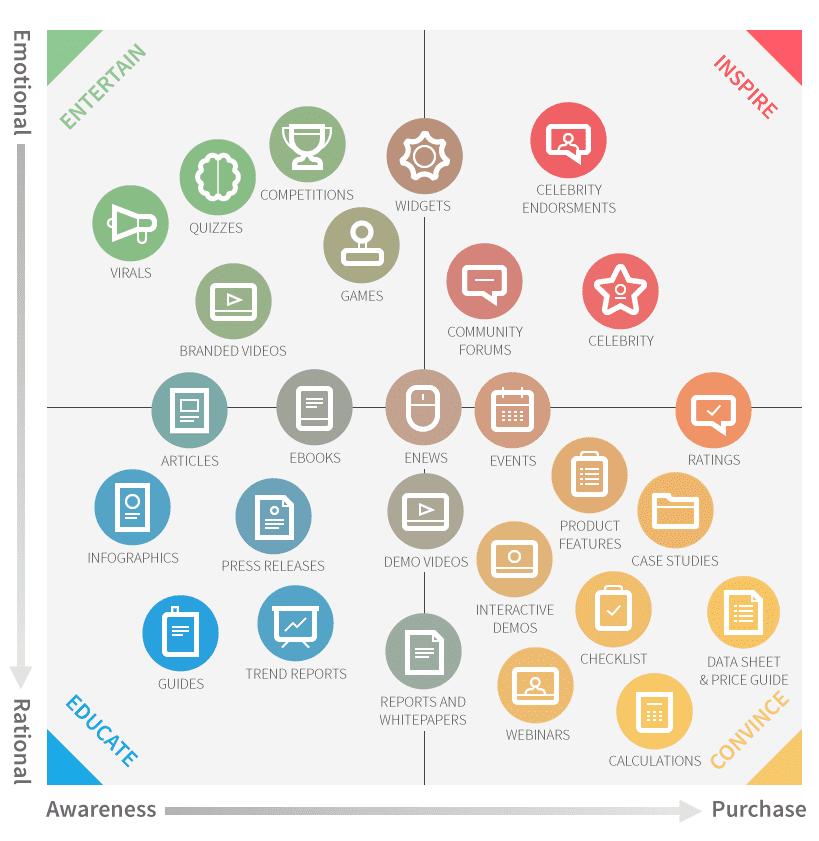 The Content Marketing Matrix Chart