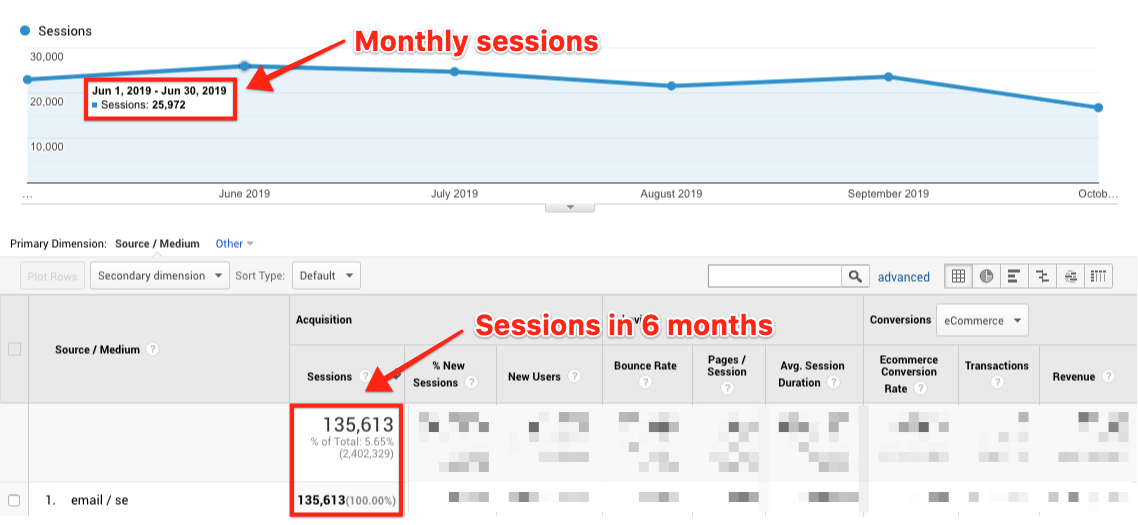 Best Email Subject Lines: Screenshot of graph showing the number of monthly sessions on Sumo