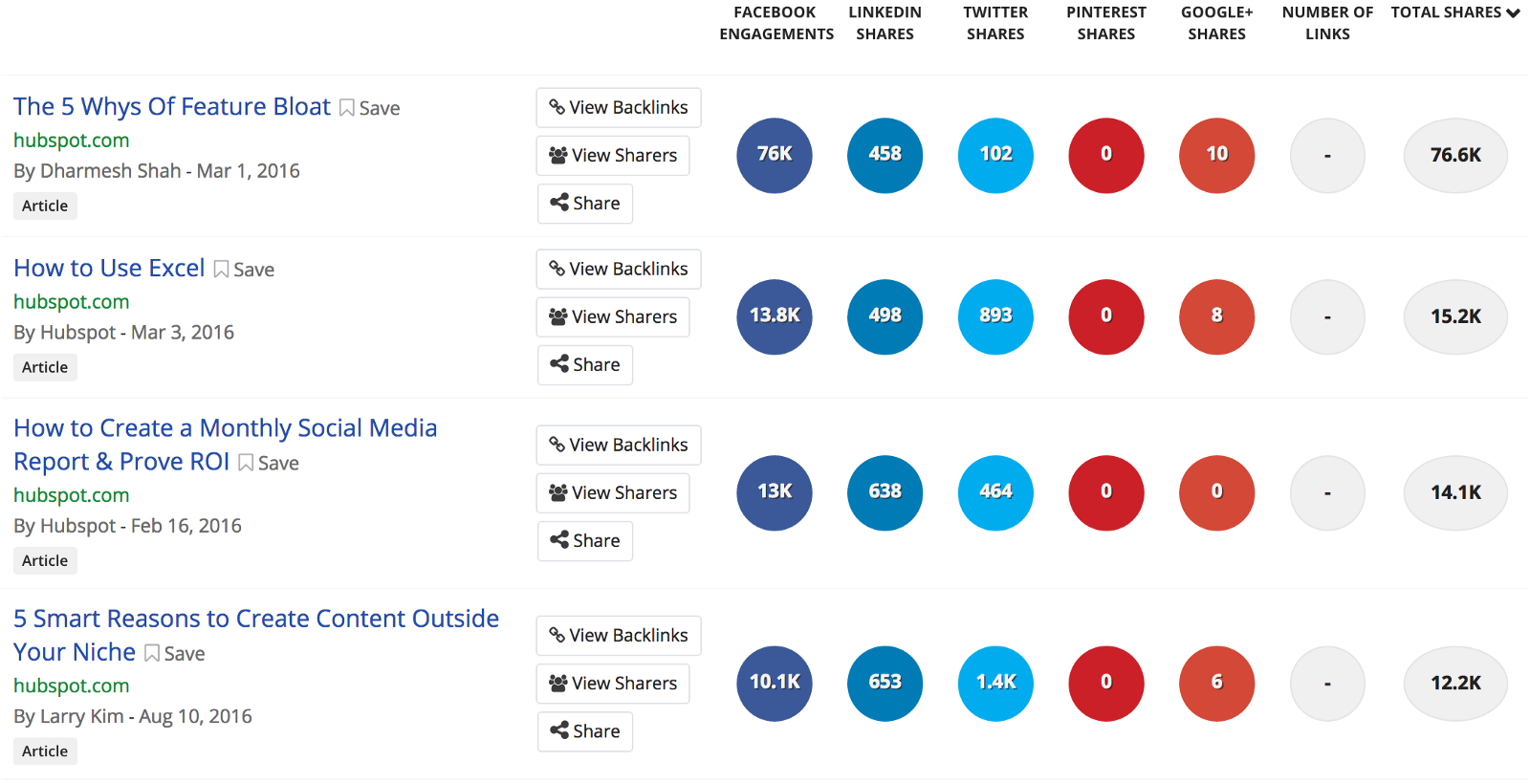 Screenshot showing buzzsumo results for hubspot.com
