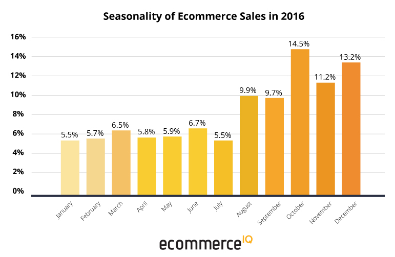 Graph showing seasonality of ecommerce sales in 2016