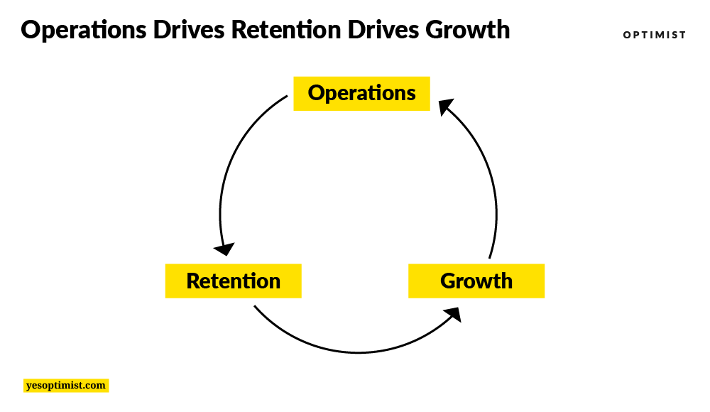 Operations Drives Retention Drives Growth by yesoptimist.com
