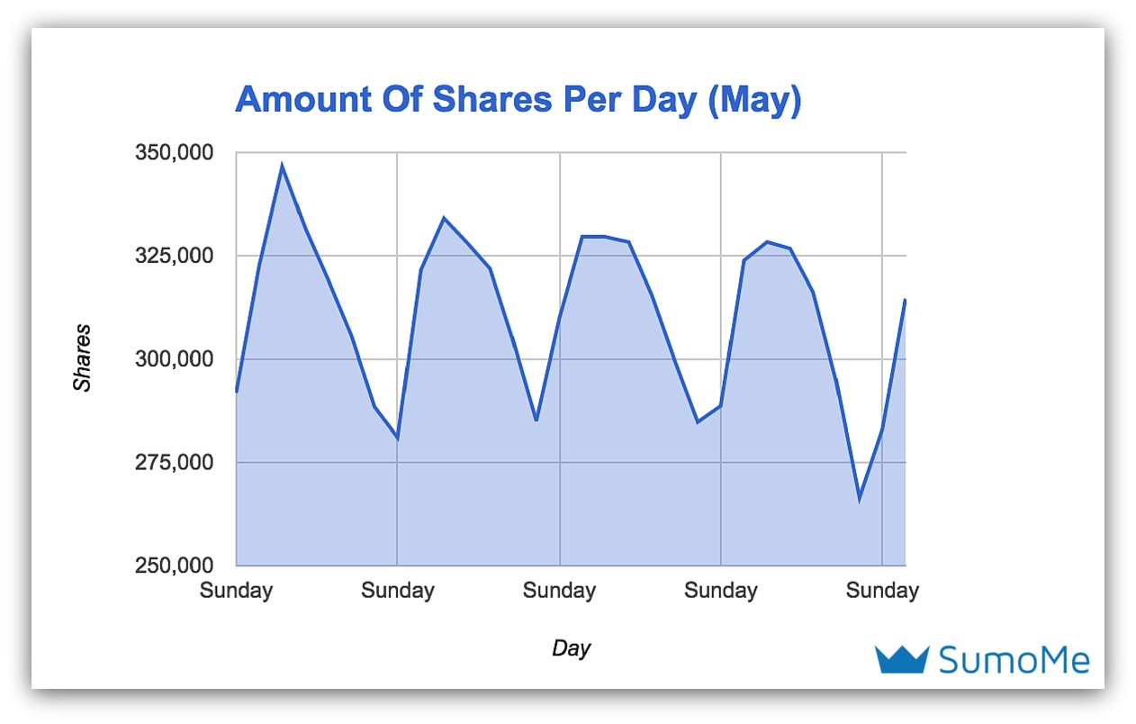 amount of shares per day