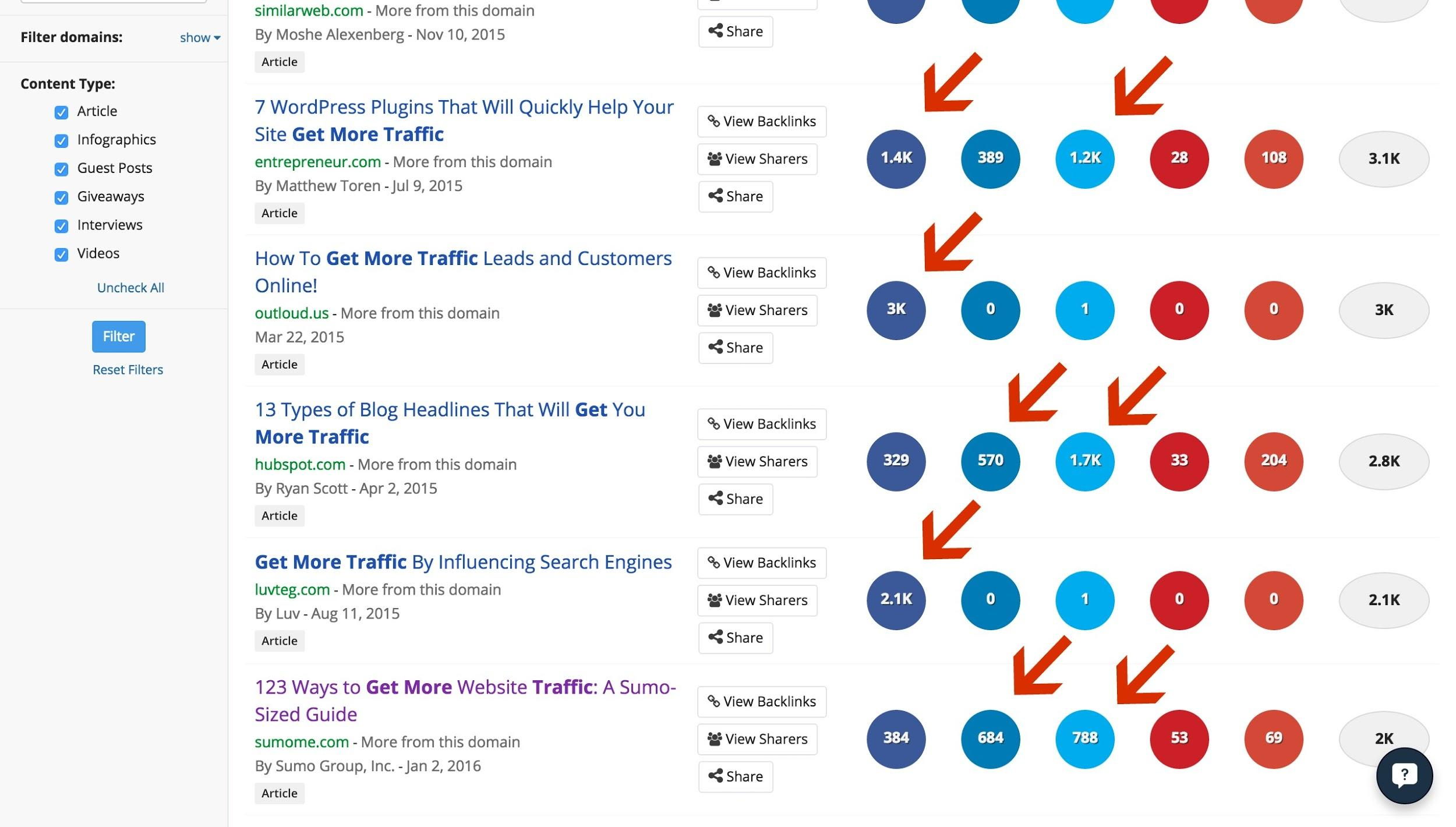 "Screenshot of buzzsumo results for ""get more traffic"""