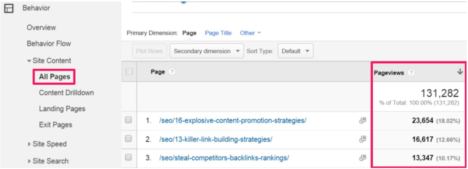 Screenshot showing Google Analytics stats