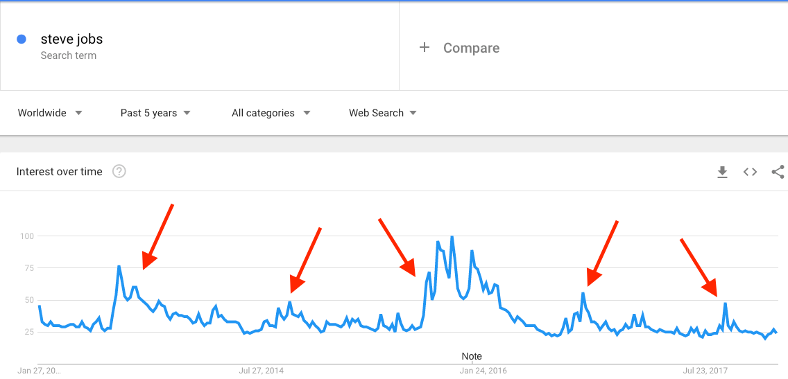Screenshot showing google trends on steve jobs