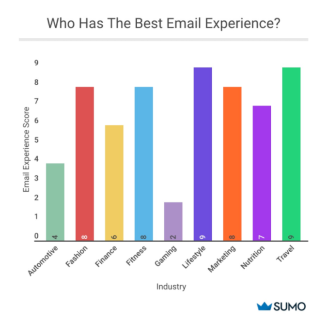 Graph showing what industries provide the best email experience
