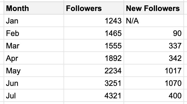 Measure Social Media Followers