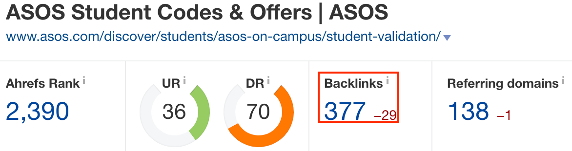 Screenshot showing ahrefs stats for a website page