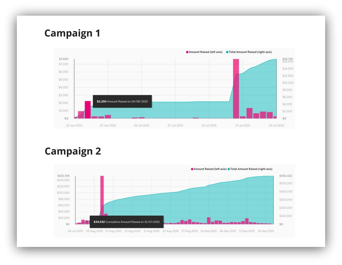 Screenshot showing graphs about two campaigns