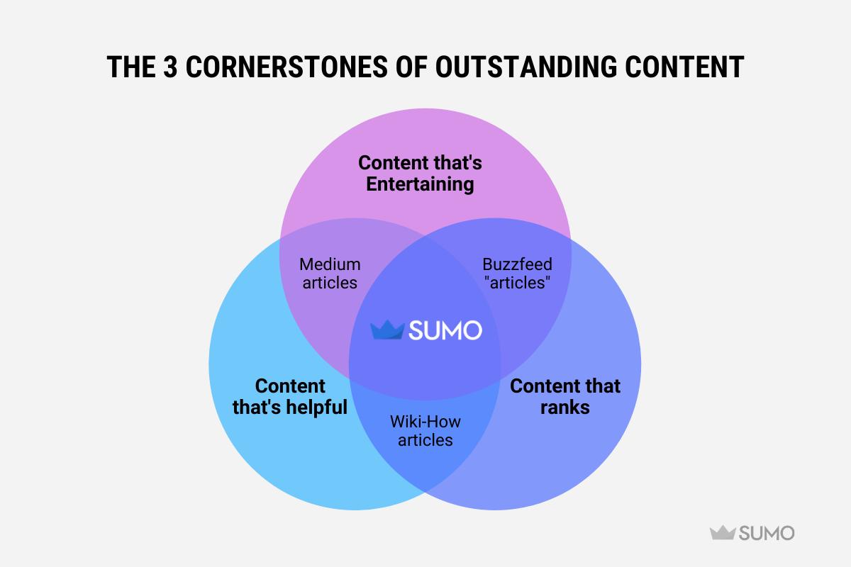 The 3 cornerstones of outstanding content of sumo.com