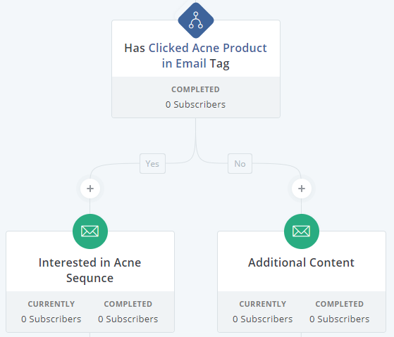 Screenshot showing an email funnel