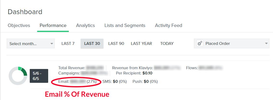 email % revenue
