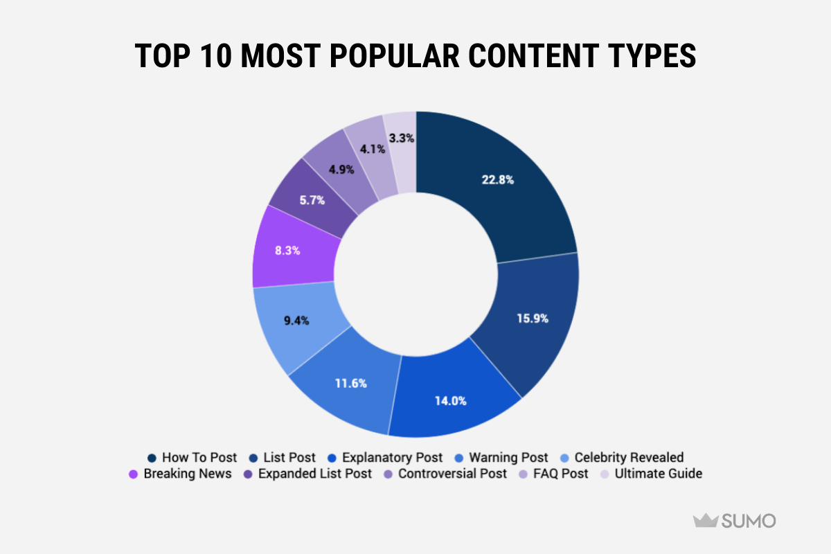 Screenshot of pie chart of top 10 most popular content types