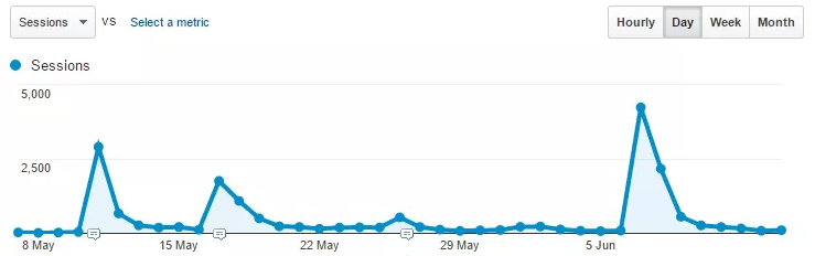 Screenshot of a google analytics graph, showing traffic spikes caused by Reddit